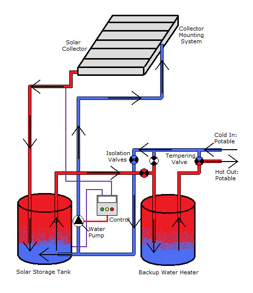 Bradley Electrical, Plumbing, Heating, Alternative Energy | Solar ...